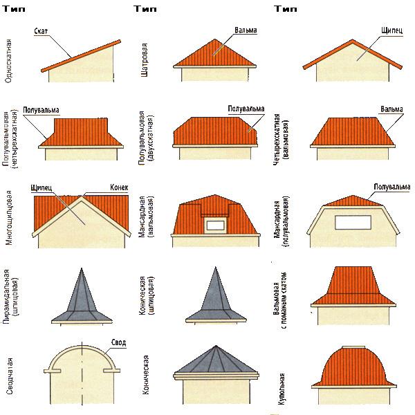 Дизайн дома крыши
