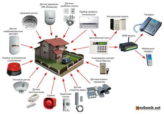 Как выбрать автономную сигнализацию для квартиры