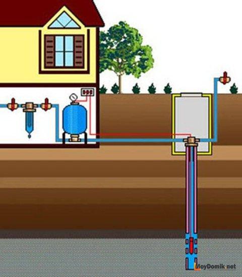 Схема водопровода из колодца с