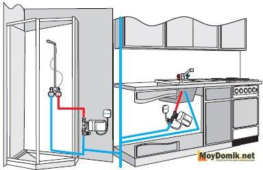 Установка и подключение проточного водонагревателя к водопроводу и электросети