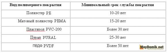 Срок службы покрытий металлосайдинга