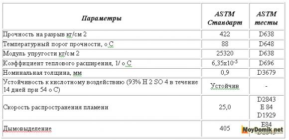 Физические свойства сайдинга в соответствии со стандартом ASTM