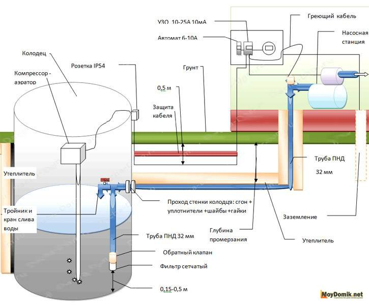 Схема водопровода на даче из