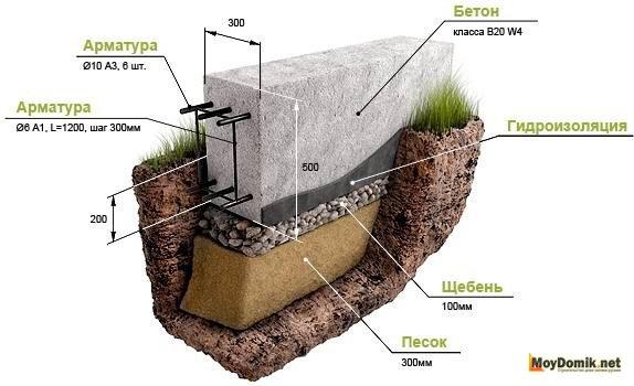 фундамент - схема