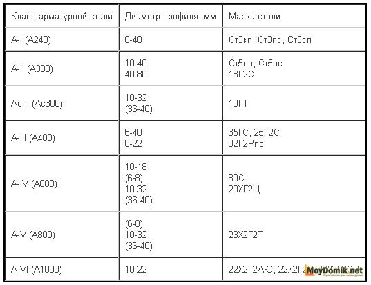 Классы арматурной стали, диаметры и марки - таблица