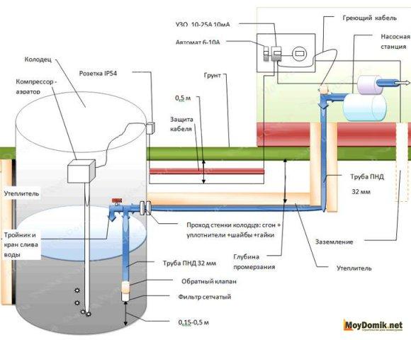 Водоснабжение из колодца - принцип устройства