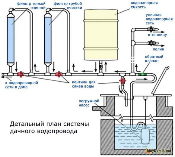 Устройство водоснабжения из колодца - схема