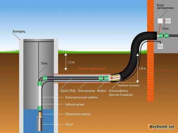 Водопровод из колодца - схема распределения