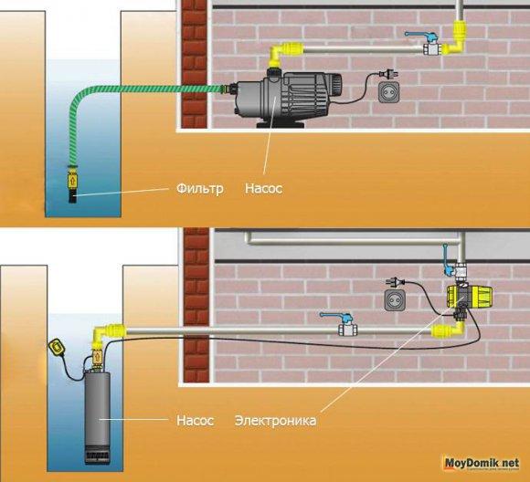 Как организовать водопровод из колодца - схематический рисунок