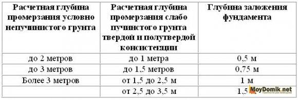 Глубина мелкозаглубленного ленточного фундамента СНиП - таблица