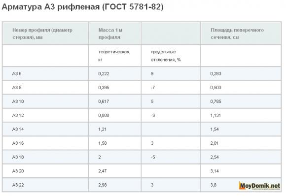 Параметры арматуры А3 - таблица