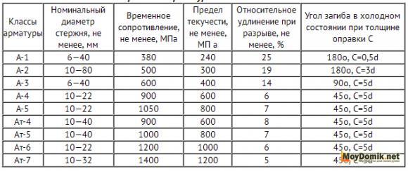 Механические свойства стержневой арматуры класса А - таблица