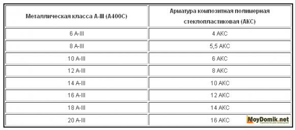 Таблица взаимозаменяемости арматуры