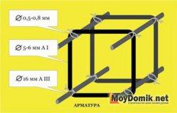 Схема армокаркас для ленточного фундамента
