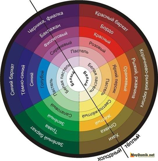 Цветовое колесо - палитра цветов