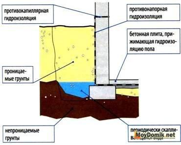 Гидроизоляция подвала своими руками материалы