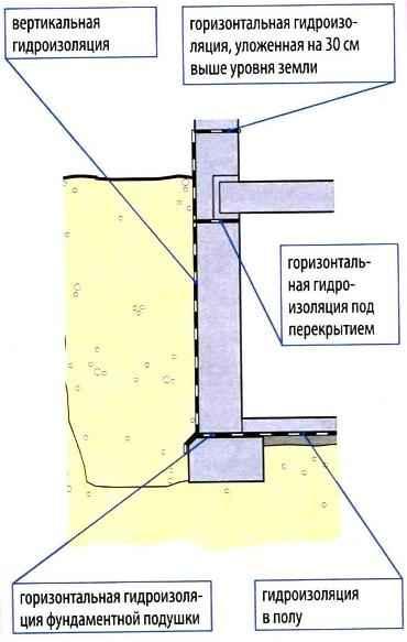 Гидроизоляция если перекрытие