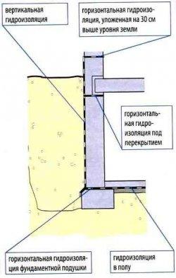 1л гидроизоляция
