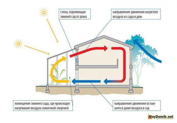 Схема циркуляции прогретого воздуха