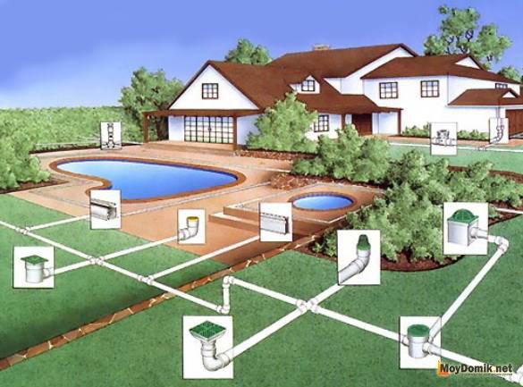 Дренаж вокруг дома - схема