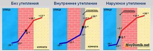 Смещение точки росы без утепления, с наружным и внутренним утеплением