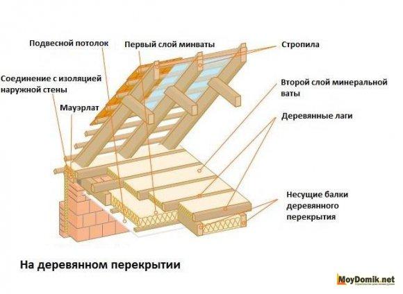 Схема утепления чердачного перекрытия - 1