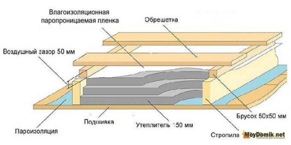 Схема утепления чердачного перекрытия - 2