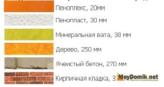 Пеноплекс – сравнение теплопроводности с другими материалами