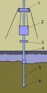 Конструкция установки для бурения абиссинского колодца
