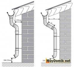 Расчет количества колен и сливов водосточной системы