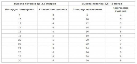 Как рассчитать количество рулонов обоев на комнату