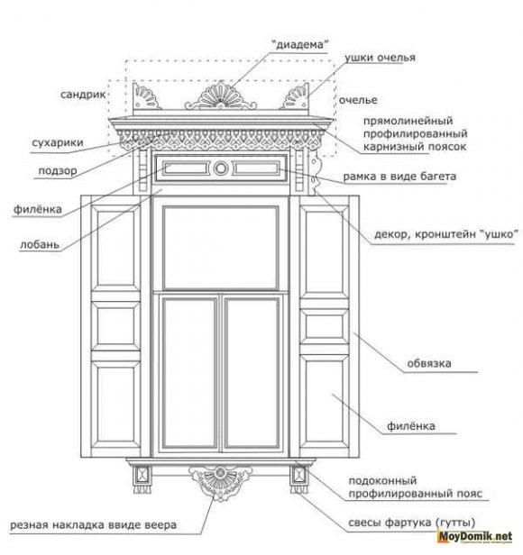 Резные элементы деревянных наличников на окна