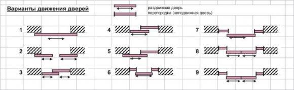 Варианты движения раздвижных дверей