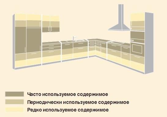 Распределение зон хранения на кухне