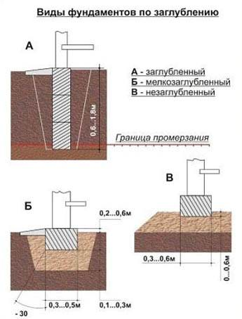 Виды ленточного фундамента для деревянного дома