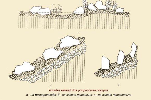 Укладка камней рокария