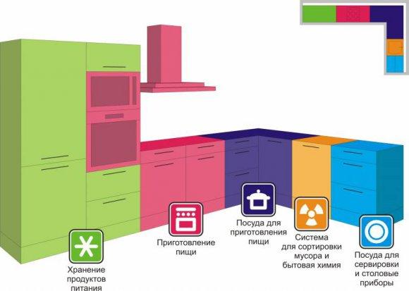 Угловая кухонная планировка