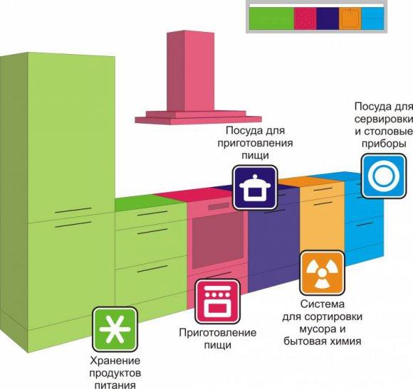 Однорядная или линейная планировка кухни - зонирование