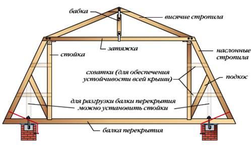 Висячие и наслонные стропила - комбинированная схема устройства