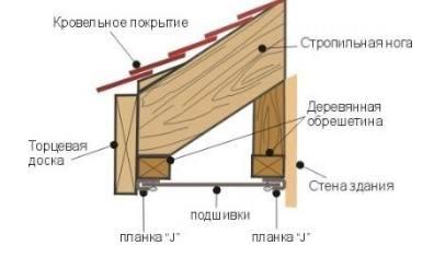 Монтаж софита способ 2
