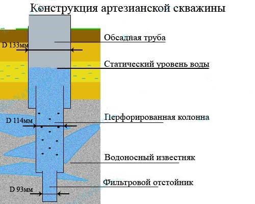 Конструкция скважины на известняк (артезианской скважины)