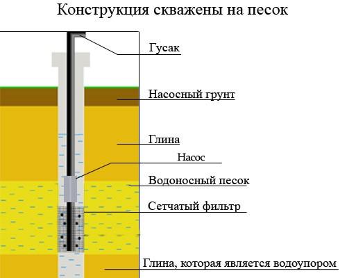 Конструкция скважины на песок