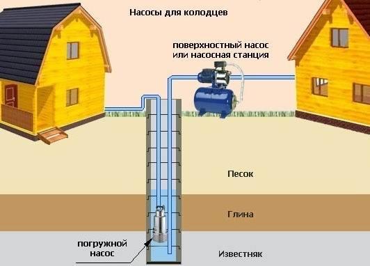 Вода в доме от колодца своими руками