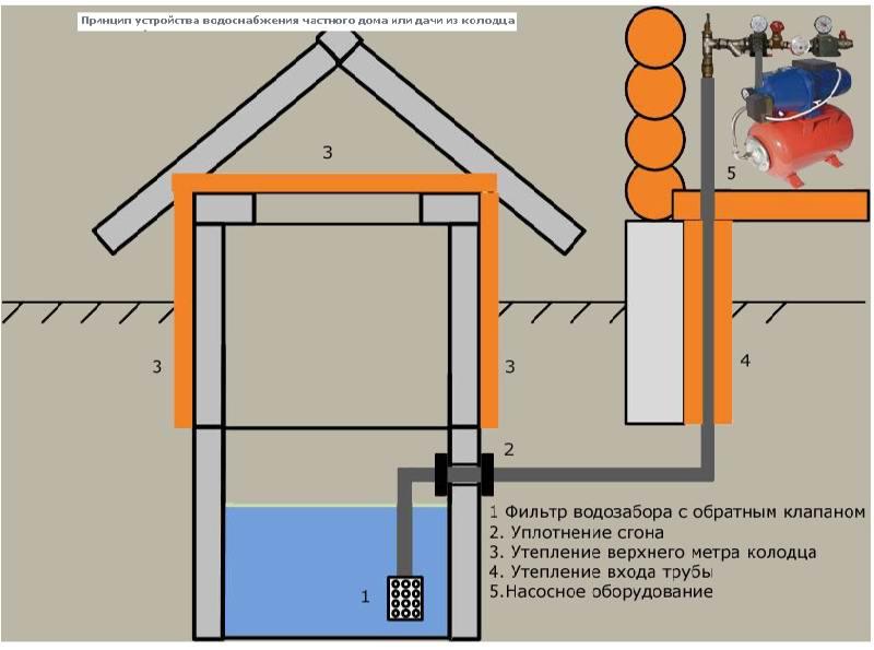 2 этап - Схема водоснабжения
