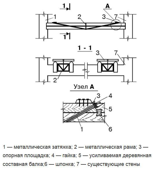 усиление деревянных балок перекрытия смета