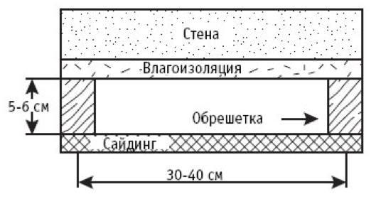 Монтаж влагоизоляции - схема