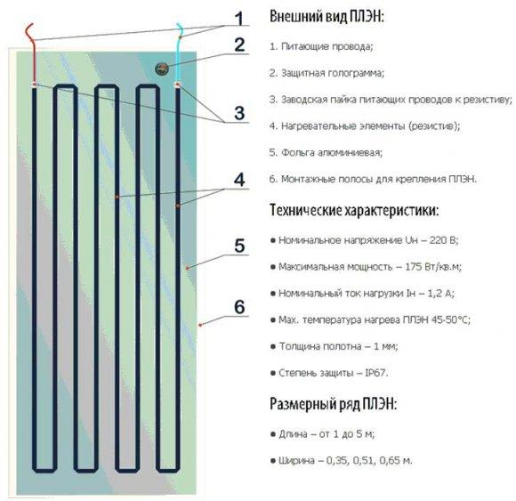 Принцип устройства ПЛЭН отопления