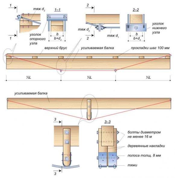 Балки в деревянном доме