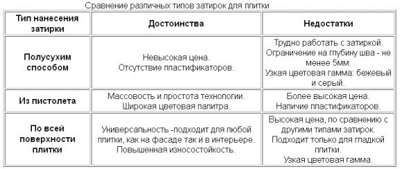 Затирки для плитки - сравнительная таблица