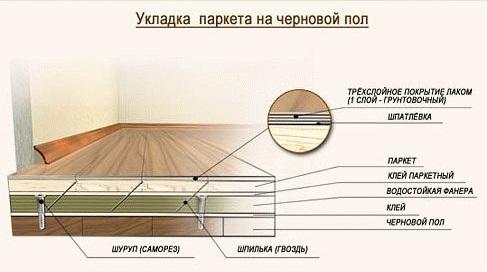 Схема паркета для пола